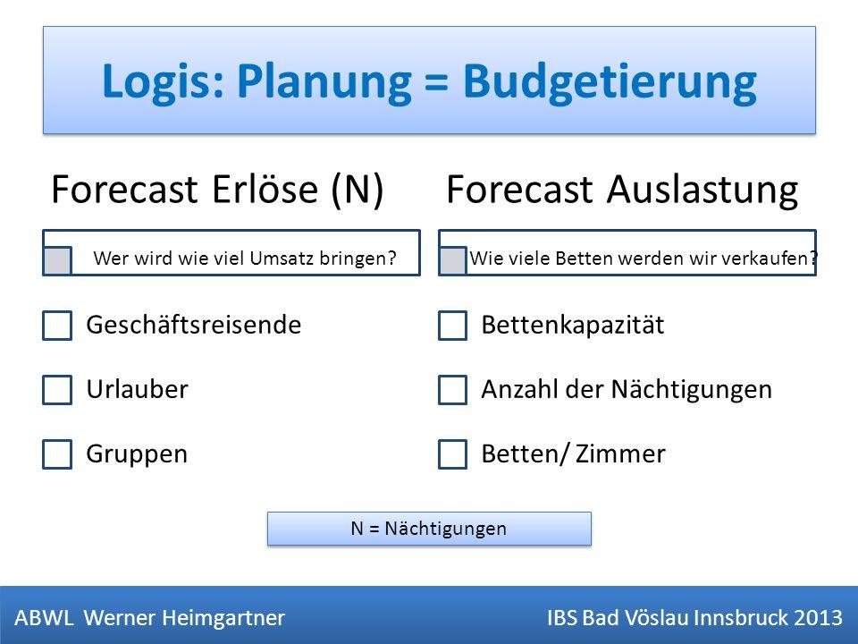 Logis: Planung = Budgetierung