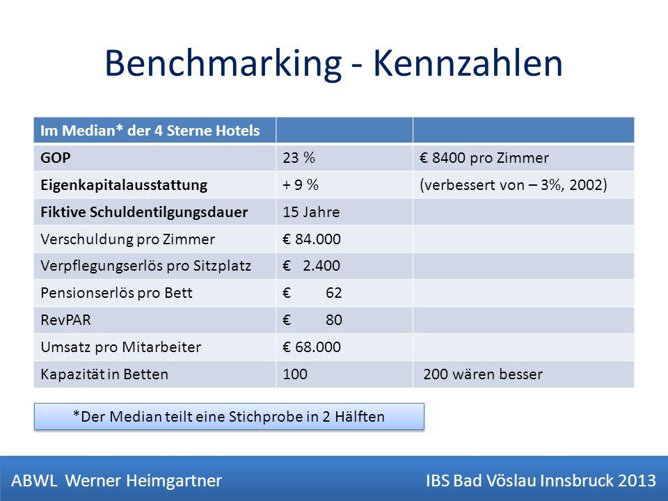 Benchmarking - Kennzahlen