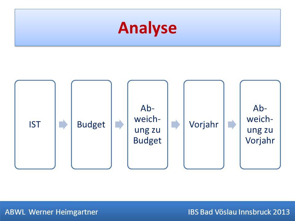 Analyse IST Budget Ab-weich-ung zu Budget Vorjahr