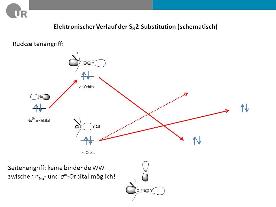 Elektronischer Verlauf der SN2-Substitution (schematisch)