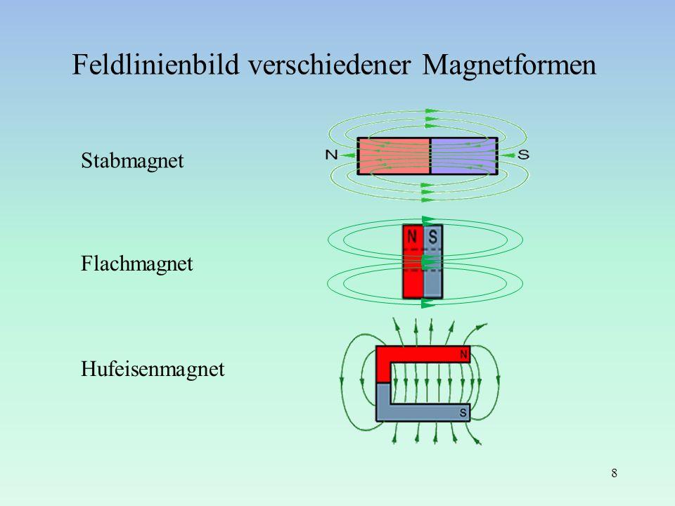 Feldlinienbild verschiedener Magnetformen