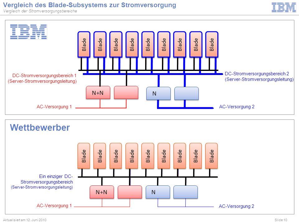 Vergleich des Blade-Subsystems zur Stromversorgung