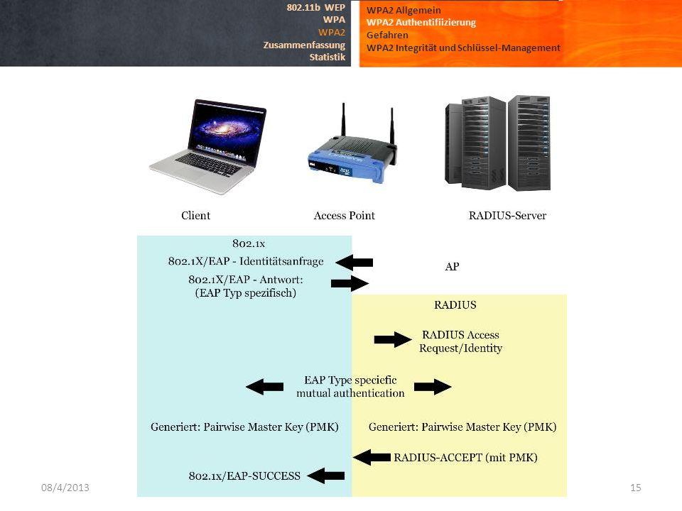08/4/2013 802.11b WEP WPA2 Allgemein WPA WPA2 Authentifiizierung WPA2