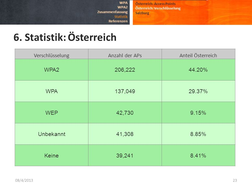 6. Statistik: Österreich