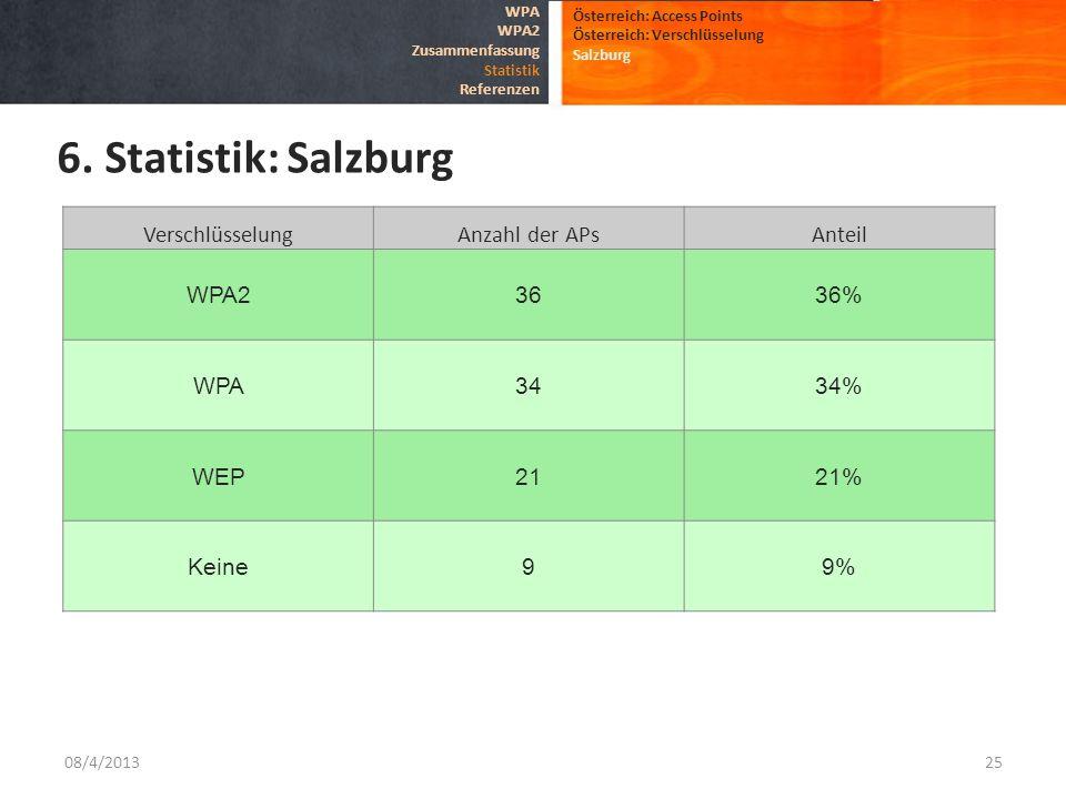 6. Statistik: Salzburg Verschlüsselung Anzahl der APs Anteil WPA2 36