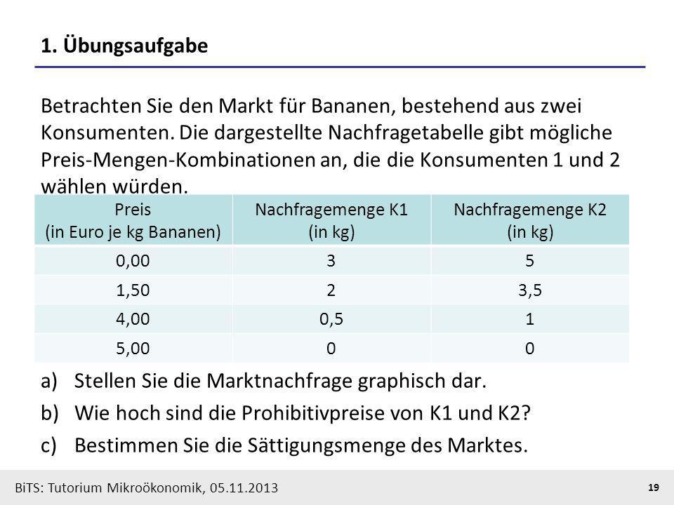 Stellen Sie die Marktnachfrage graphisch dar.