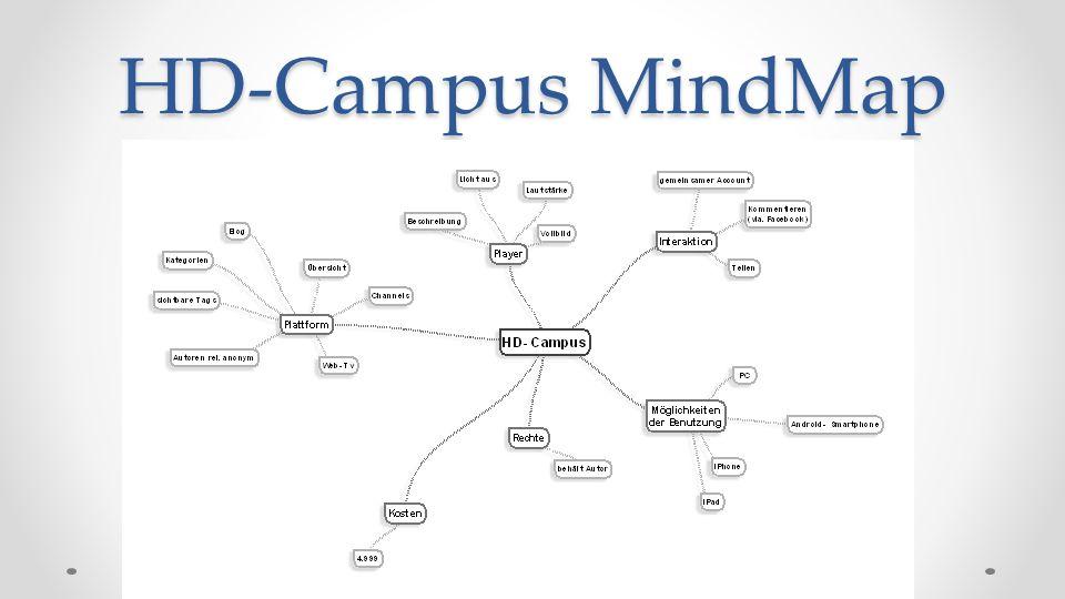 HD-Campus MindMap