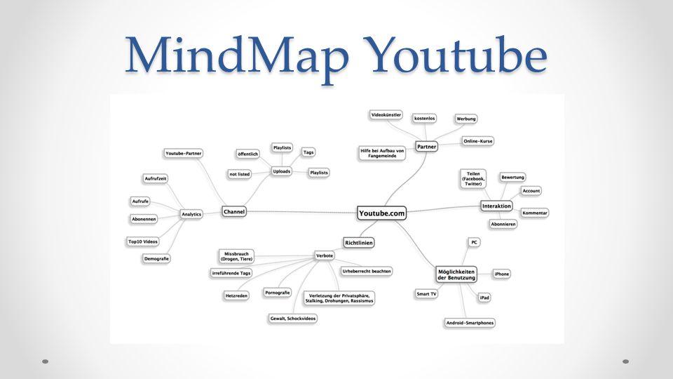 MindMap Youtube