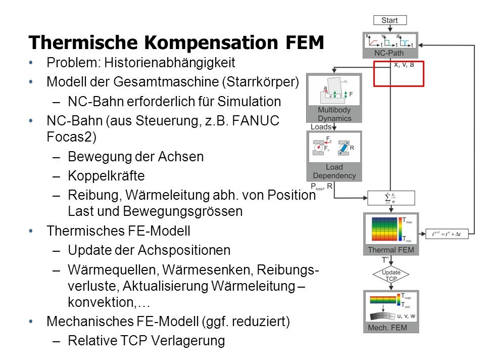 Thermische Kompensation FEM