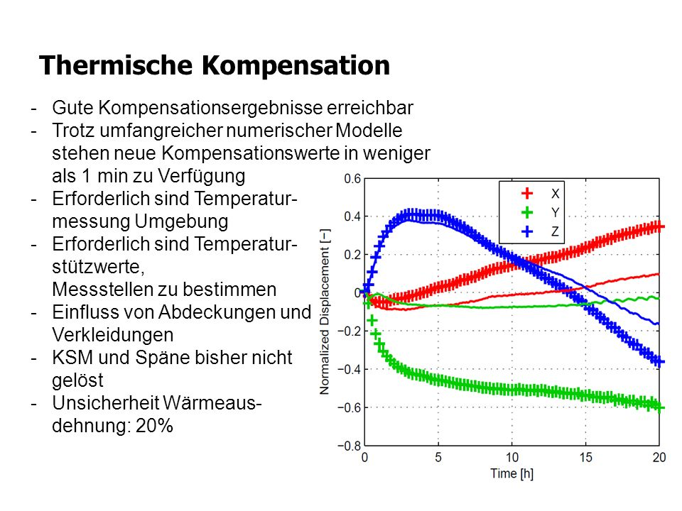 Thermische Kompensation
