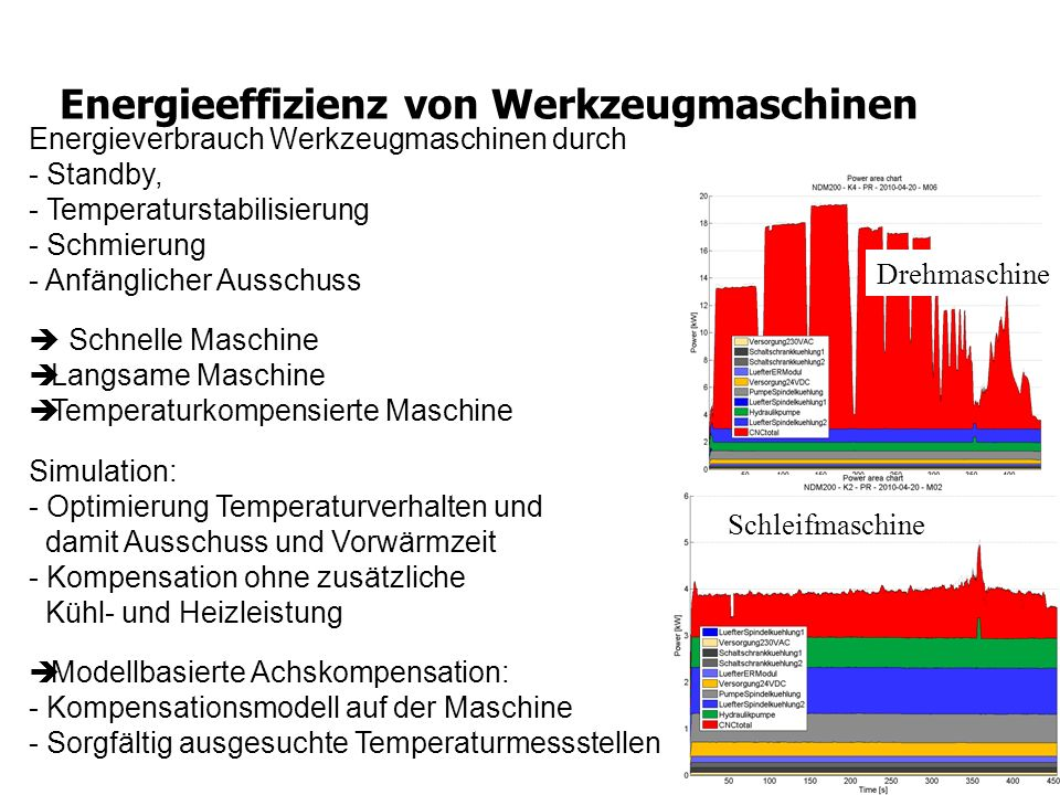 Energieeffizienz von Werkzeugmaschinen