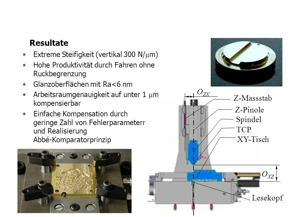 Resultate OZX Z-Massstab Z-Pinole Spindel TCP XY-Tisch OXZ Lesekopf