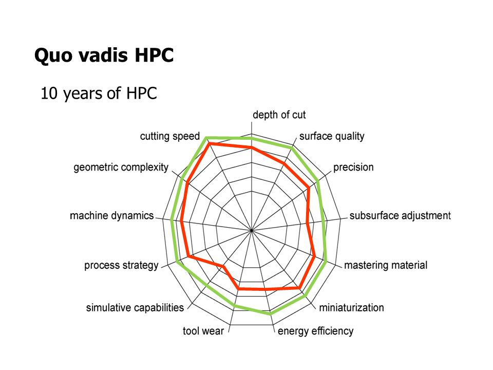 Quo vadis HPC 10 years of HPC