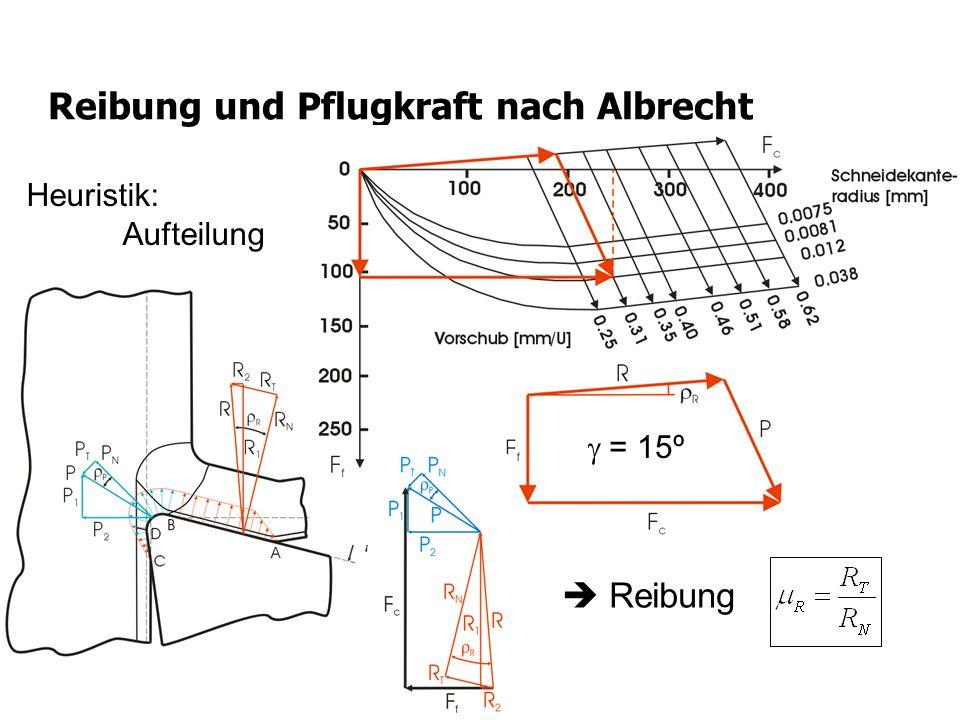 Reibung und Pflugkraft nach Albrecht