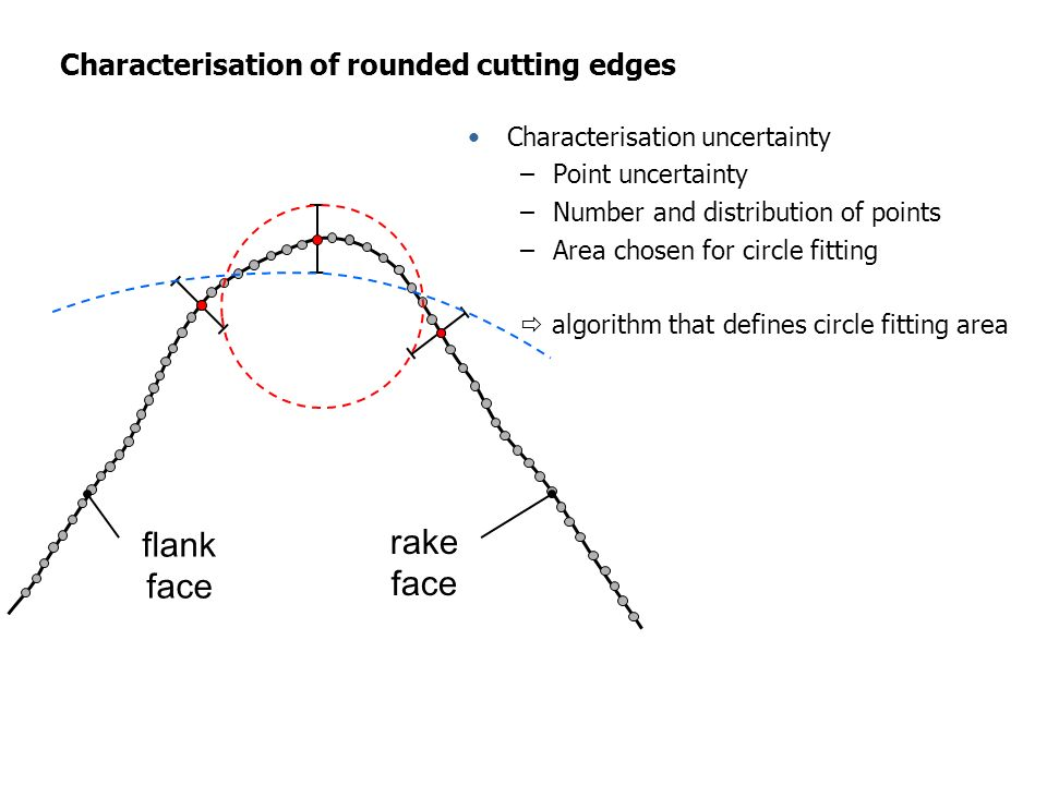 Characterisation of rounded cutting edges