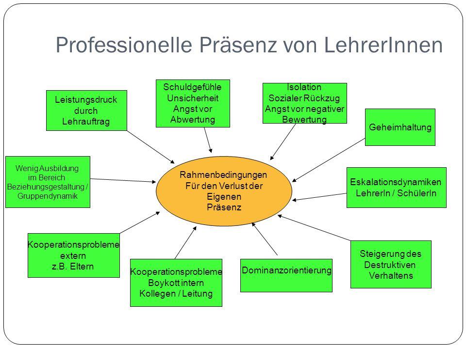 Professionelle Präsenz von LehrerInnen