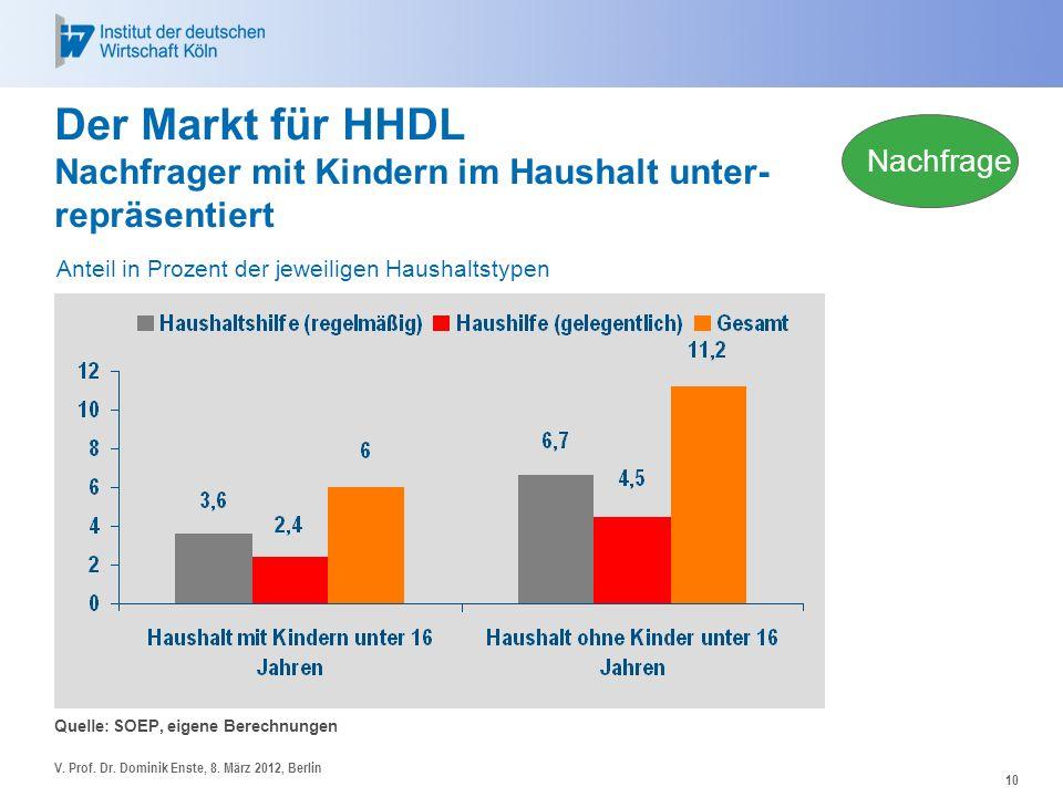 28.03.2017 Der Markt für HHDL Nachfrager mit Kindern im Haushalt unter- repräsentiert. Nachfrage. Anteil in Prozent der jeweiligen Haushaltstypen.