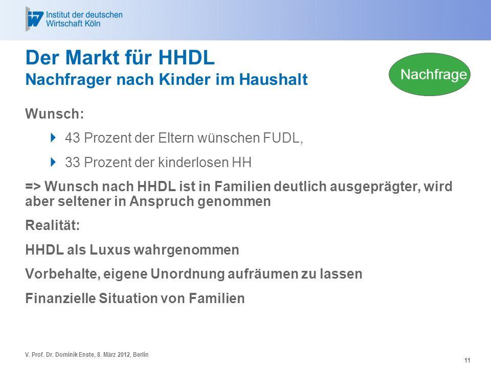 Der Markt für HHDL Nachfrager nach Kinder im Haushalt