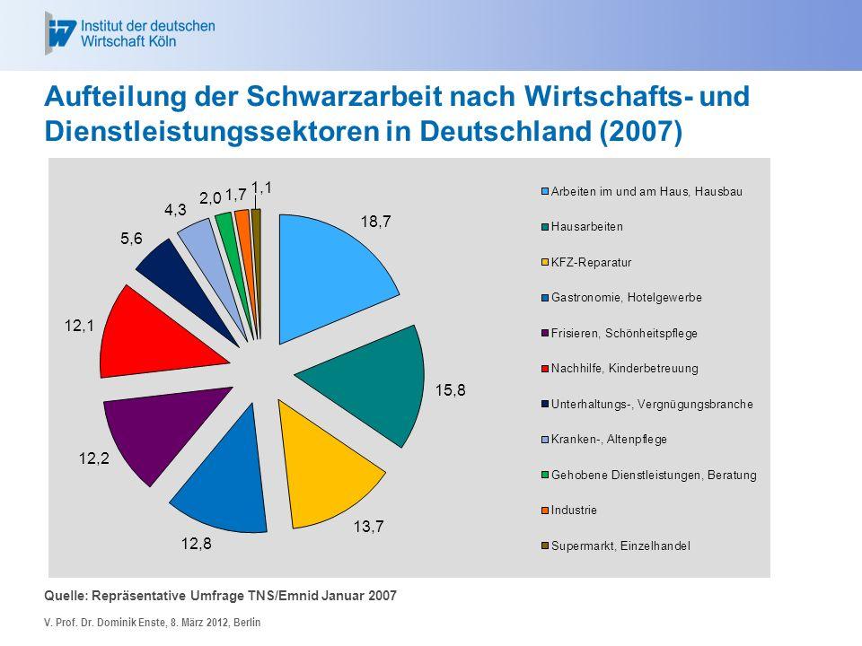 Aufteilung der Schwarzarbeit nach Wirtschafts- und Dienstleistungssektoren in Deutschland (2007)