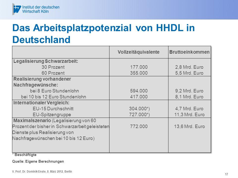 Das Arbeitsplatzpotenzial von HHDL in Deutschland