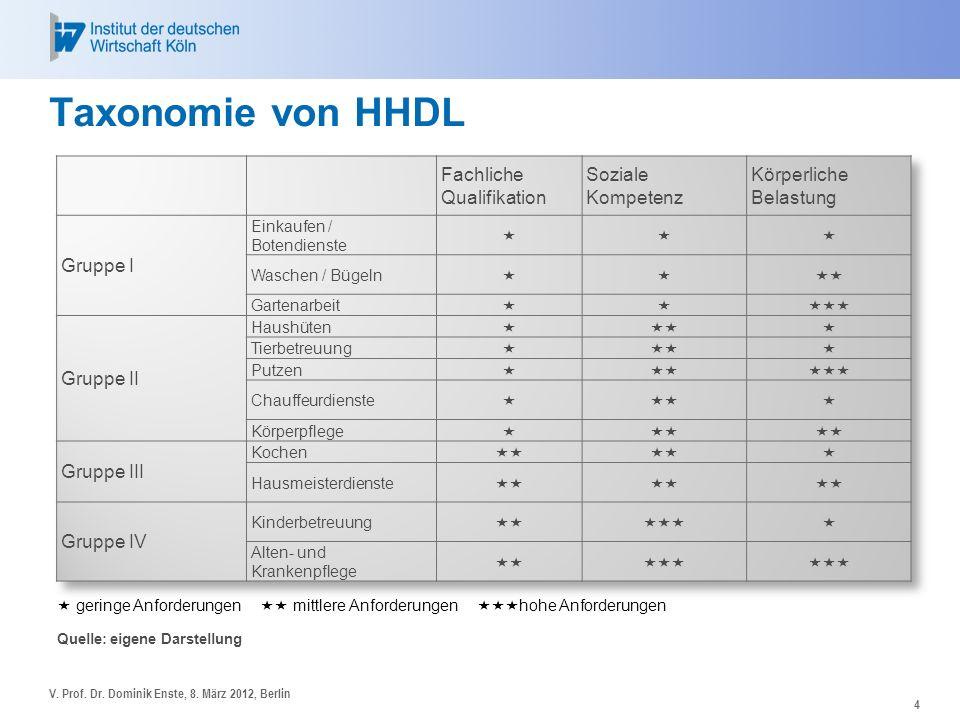 Taxonomie von HHDL Fachliche Qualifikation Soziale Kompetenz