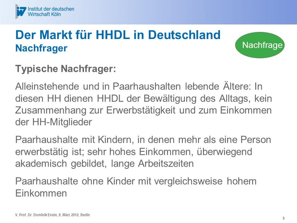 Der Markt für HHDL in Deutschland Nachfrager