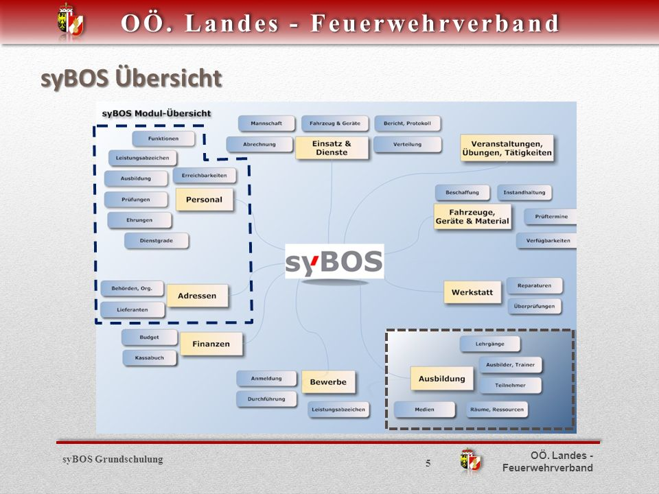 syBOS Übersicht syBOS Grundschulung