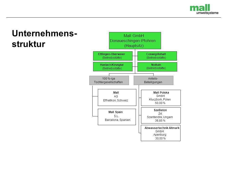 Unternehmens- struktur Mall GmbH Donaueschingen-Pfohren (Hauptsitz)