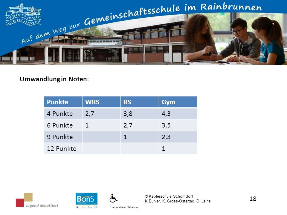 Umwandlung in Noten: Punkte WRS RS Gym 4 Punkte 2,7 3,8 4,3 6 Punkte 1