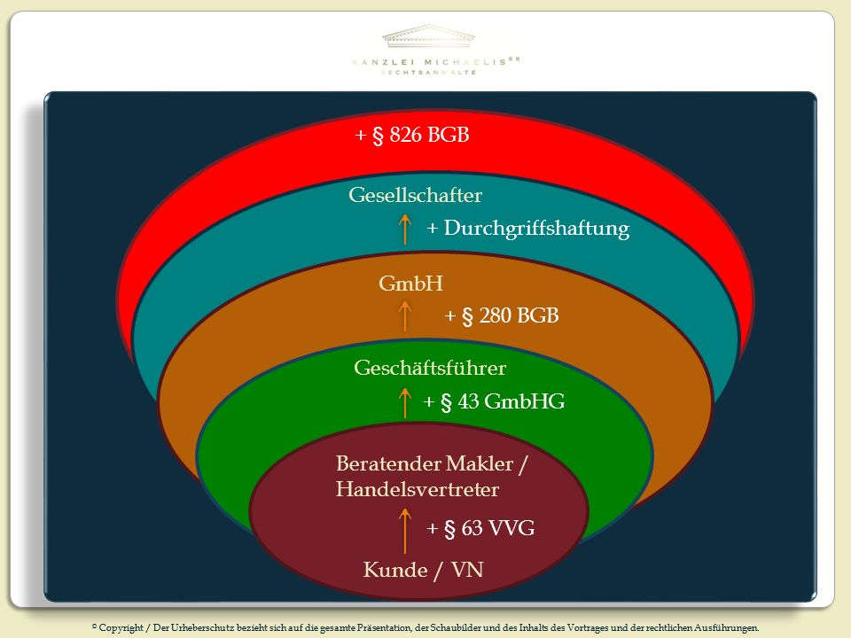 + § 826 BGB Gesellschafter. + Durchgriffshaftung. GmbH. + § 280 BGB. Geschäftsführer. + § 43 GmbHG.