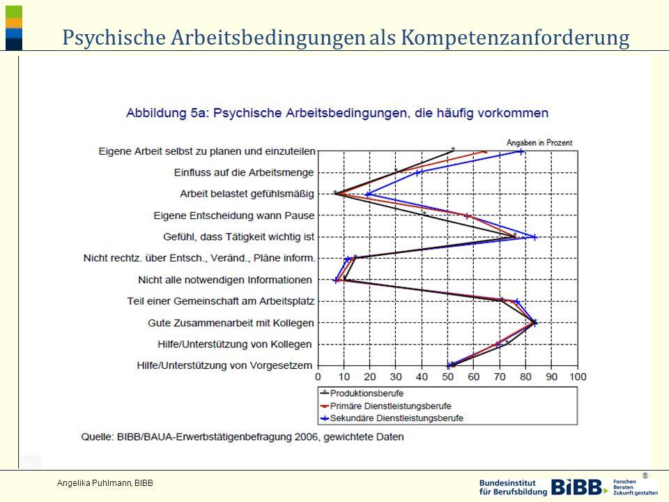Psychische Arbeitsbedingungen als Kompetenzanforderung