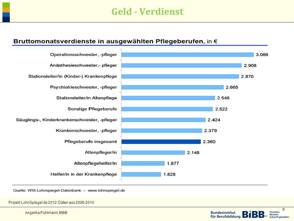 Geld - Verdienst Projekt LohnSpiegel.de 2012; Daten aus 2006-2010