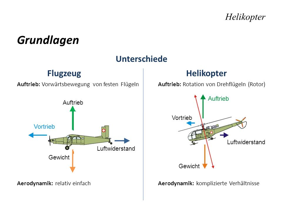 Grundlagen Unterschiede Helikopter Flugzeug Helikopter
