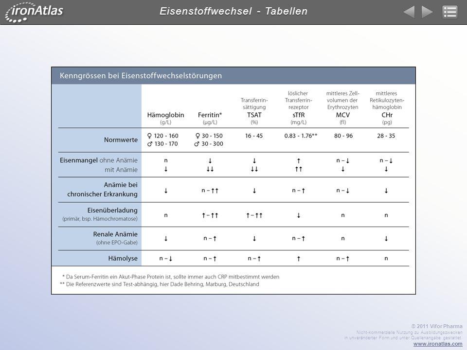 Eisenstoffwechsel - Tabellen