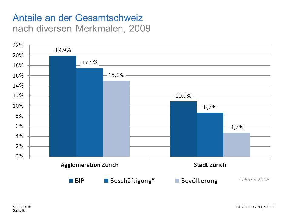 Anteile an der Gesamtschweiz nach diversen Merkmalen, 2009