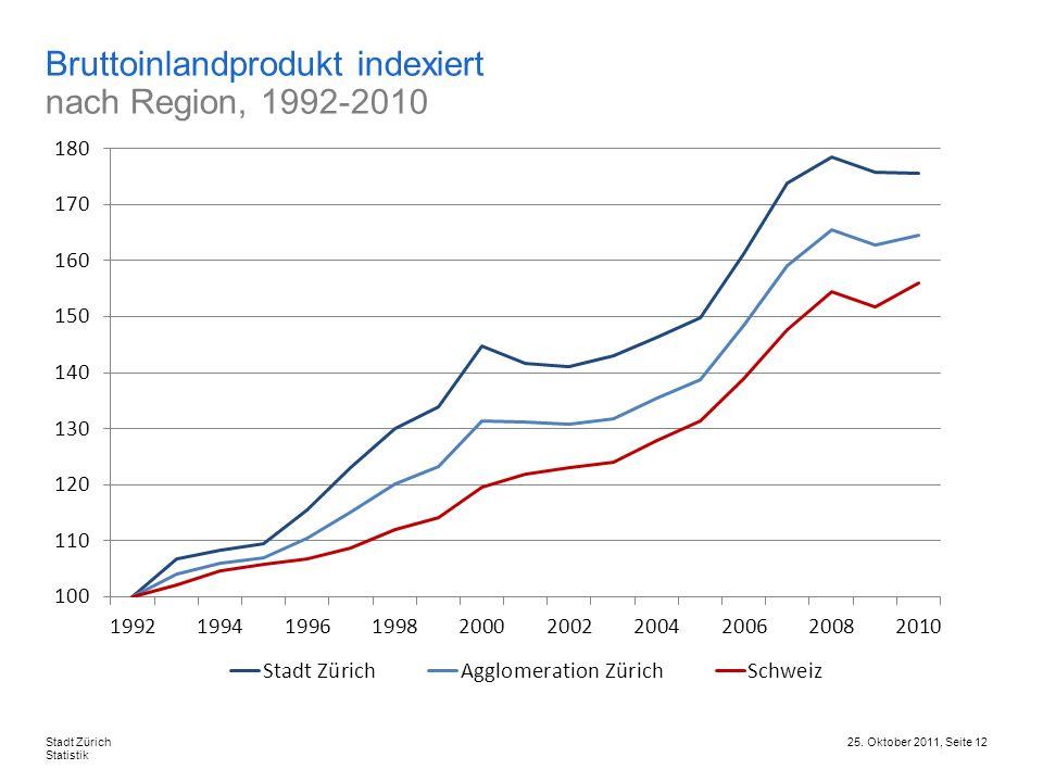 Bruttoinlandprodukt indexiert nach Region, 1992-2010