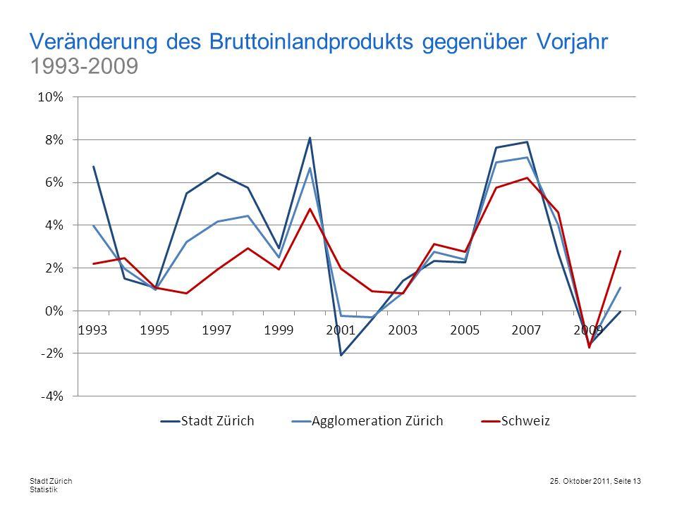 Veränderung des Bruttoinlandprodukts gegenüber Vorjahr 1993-2009