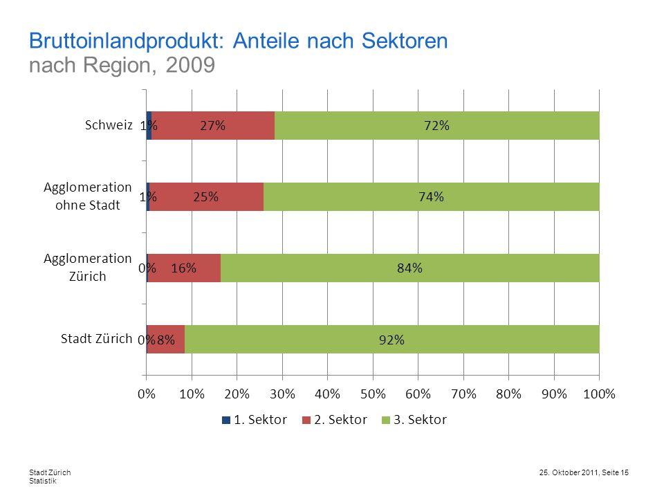 Bruttoinlandprodukt: Anteile nach Sektoren nach Region, 2009