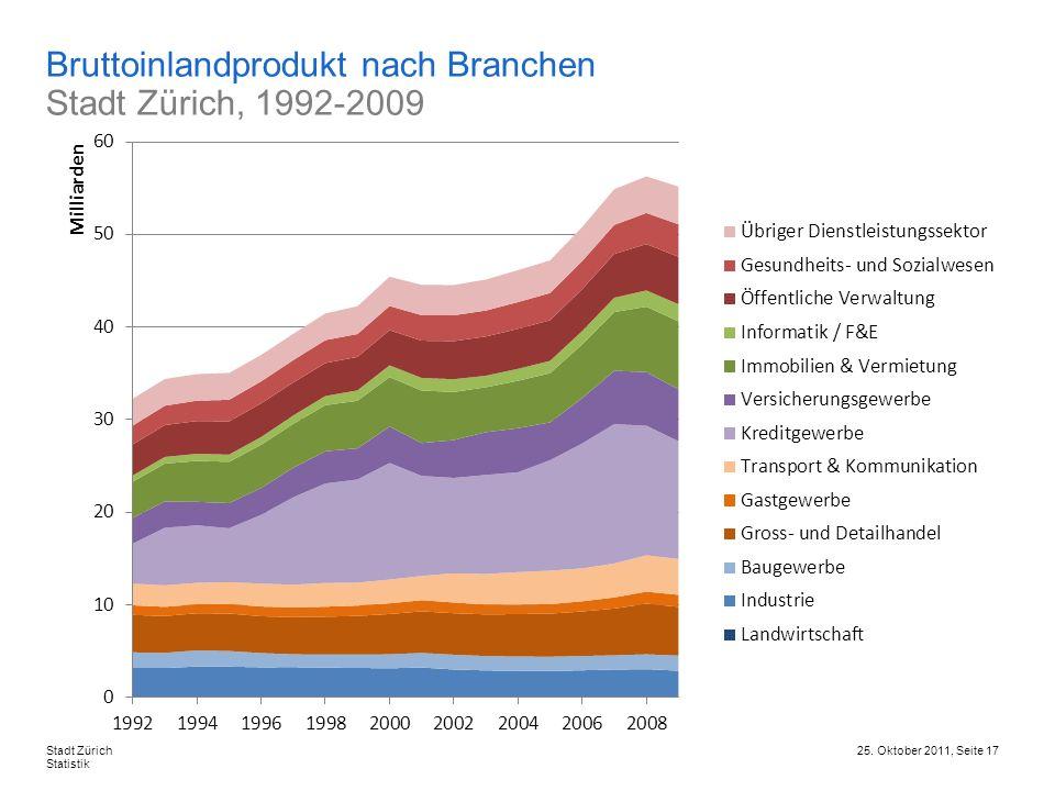 Bruttoinlandprodukt nach Branchen Stadt Zürich, 1992-2009