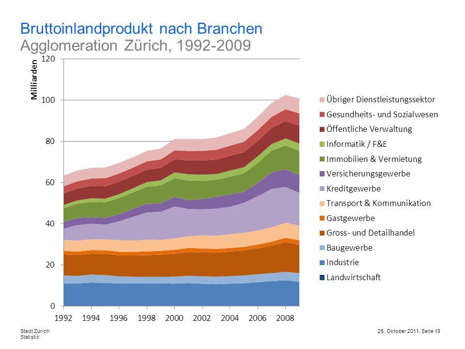 Bruttoinlandprodukt nach Branchen Agglomeration Zürich, 1992-2009