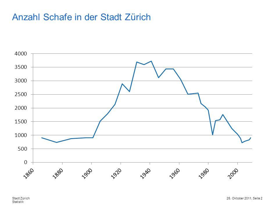 Anzahl Schafe in der Stadt Zürich
