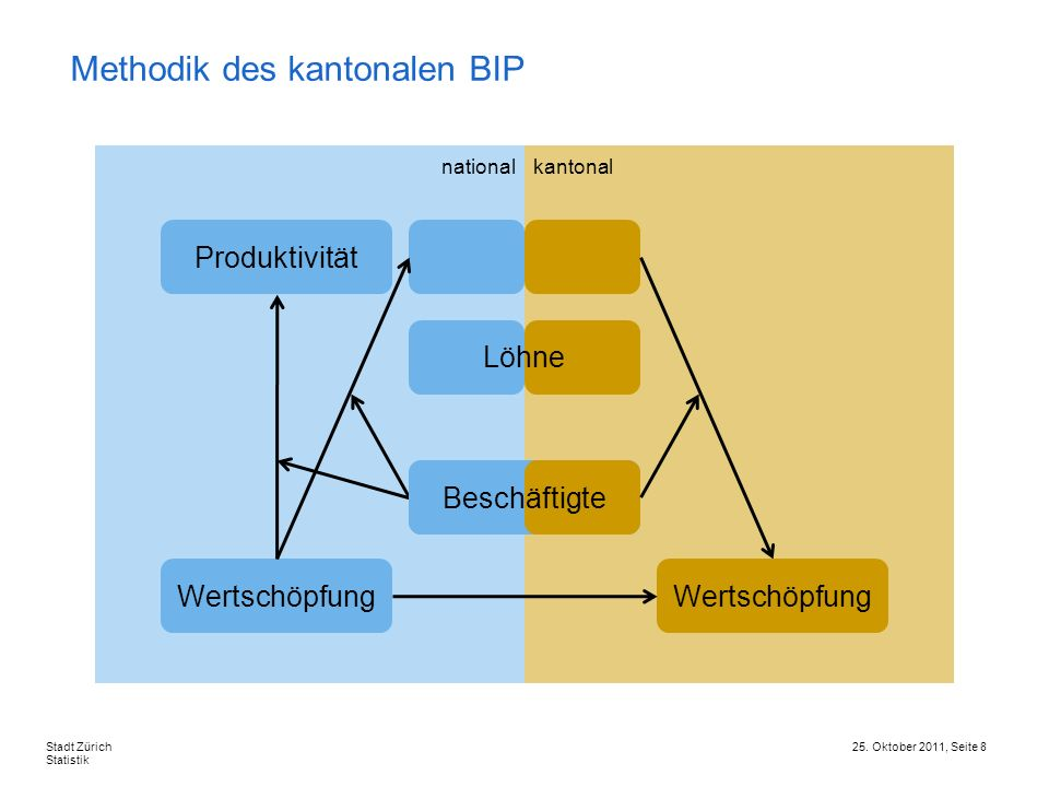 Methodik des kantonalen BIP