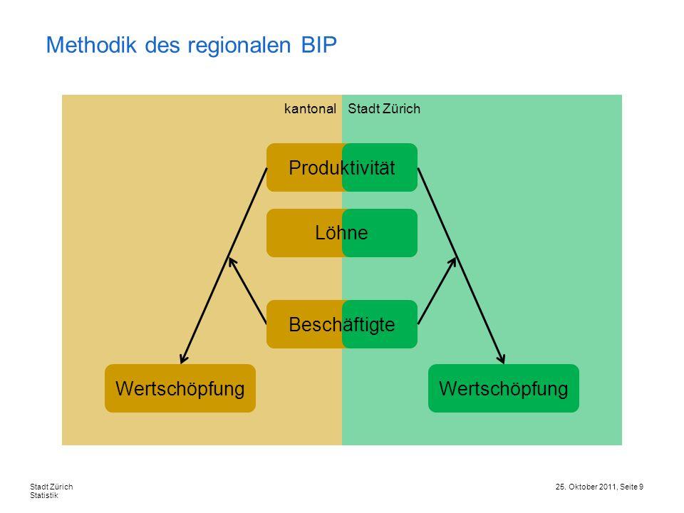 Methodik des regionalen BIP