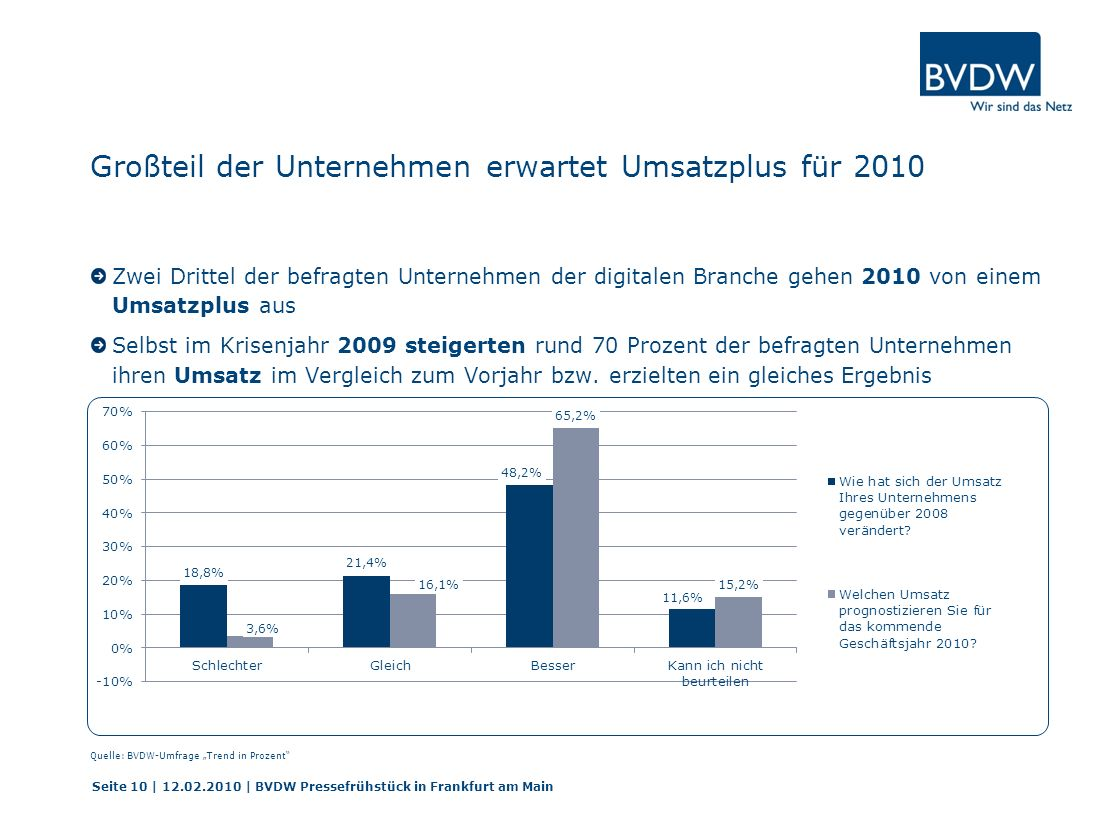 Großteil der Unternehmen erwartet Umsatzplus für 2010