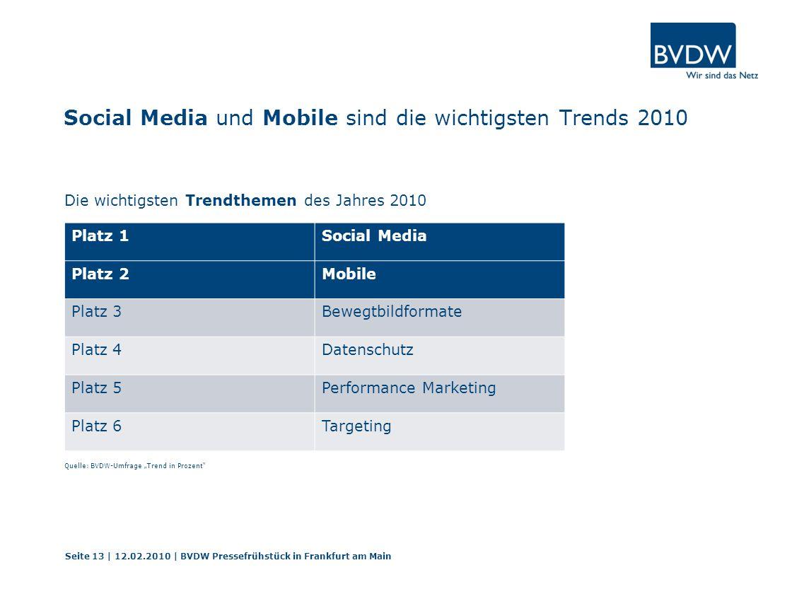 Social Media und Mobile sind die wichtigsten Trends 2010