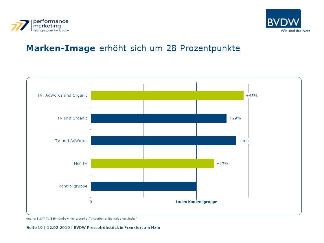 Marken-Image erhöht sich um 28 Prozentpunkte