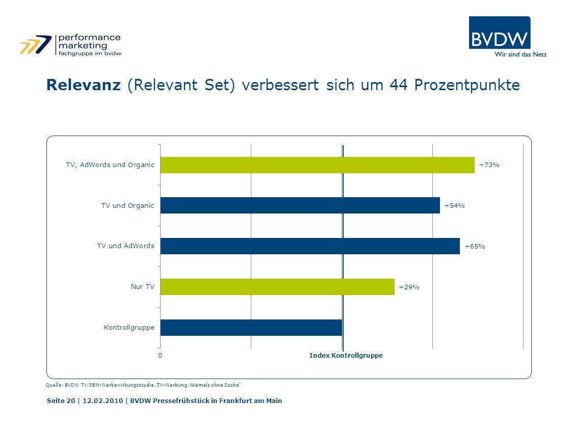 Relevanz (Relevant Set) verbessert sich um 44 Prozentpunkte