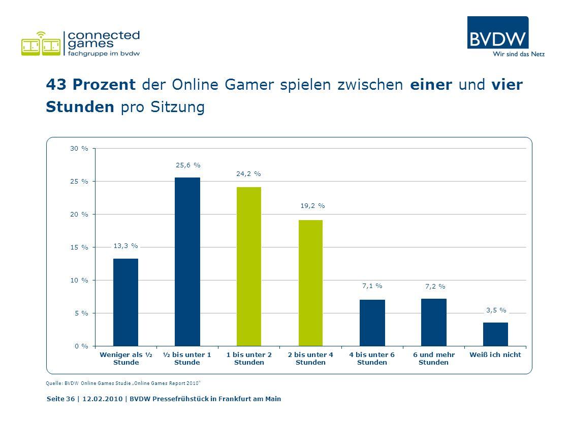 43 Prozent der Online Gamer spielen zwischen einer und vier Stunden pro Sitzung