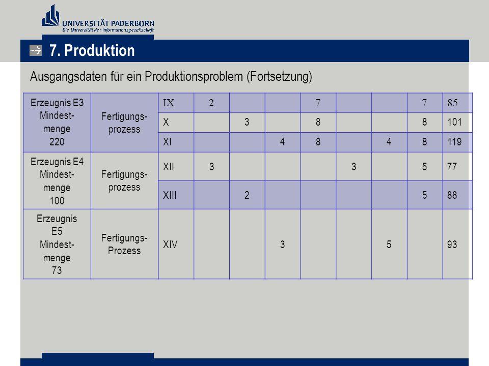 7. Produktion Ausgangsdaten für ein Produktionsproblem (Fortsetzung)