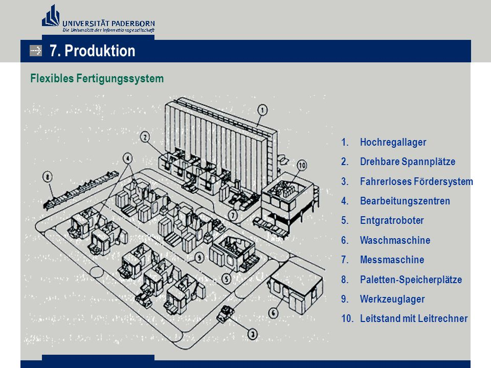 7. Produktion Flexibles Fertigungssystem Hochregallager